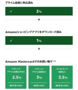 Amazonセールポイント還元の内容